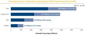 Nell'immagine notiamo come in prospettiva la Cina sia una forza trainante nel campo delle energie rinnovabili.