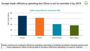 Grafico degli investimenti mondiali sull'energia (2017)